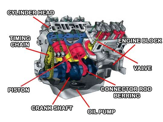 how cars work How Engine Thermostat Works Car Engine