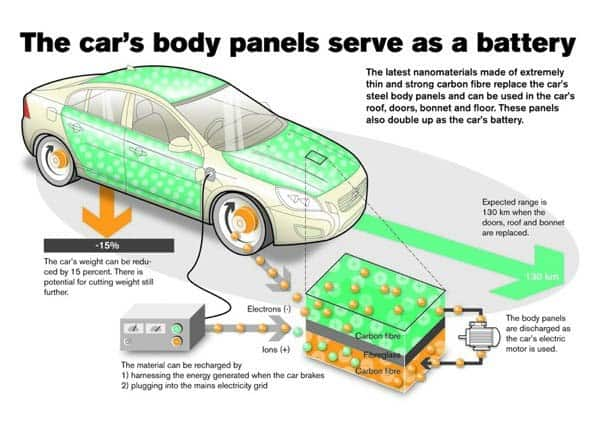 Energy Storing Body Panels