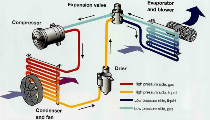 From The Air Compressor Hot Gas Is Radiated By Condenser Then Continues Depressurizing Cooling And Liquefying It For Dryer